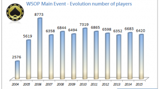 PlayersMainEventWSOP