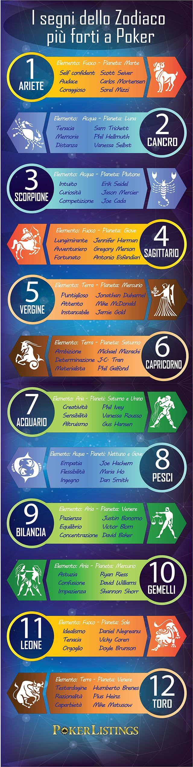 Poker Zodiaco infografica