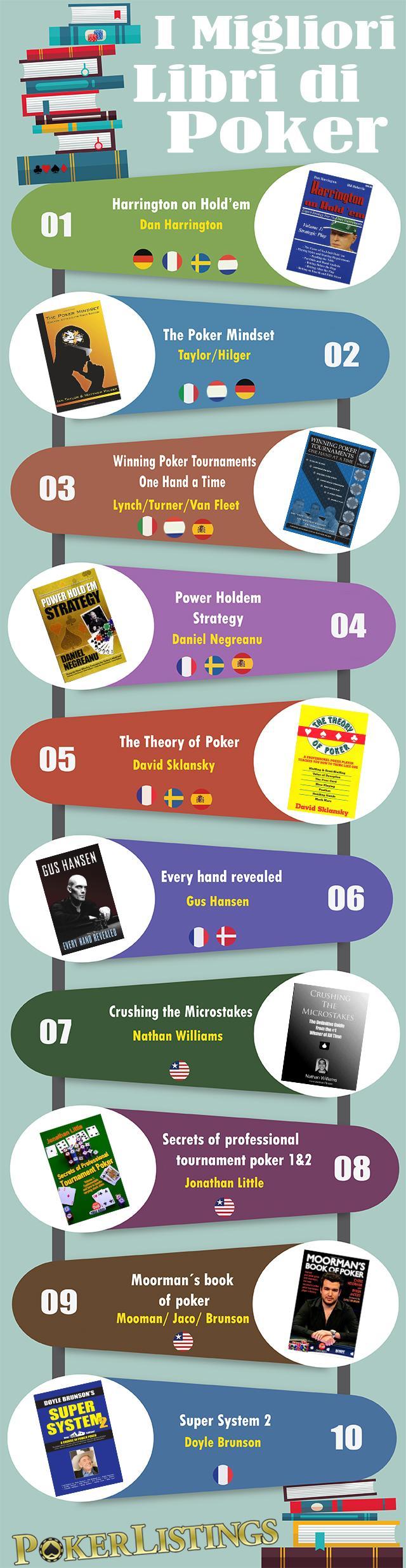 migliori libri poker