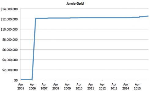 Chart Jamie Gold