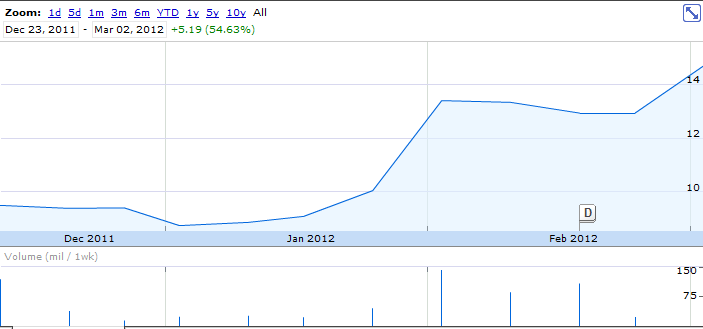 Il boom di Zynga al Nasdaq